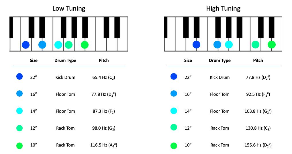diagram of kick drum, floor tom and rack tom