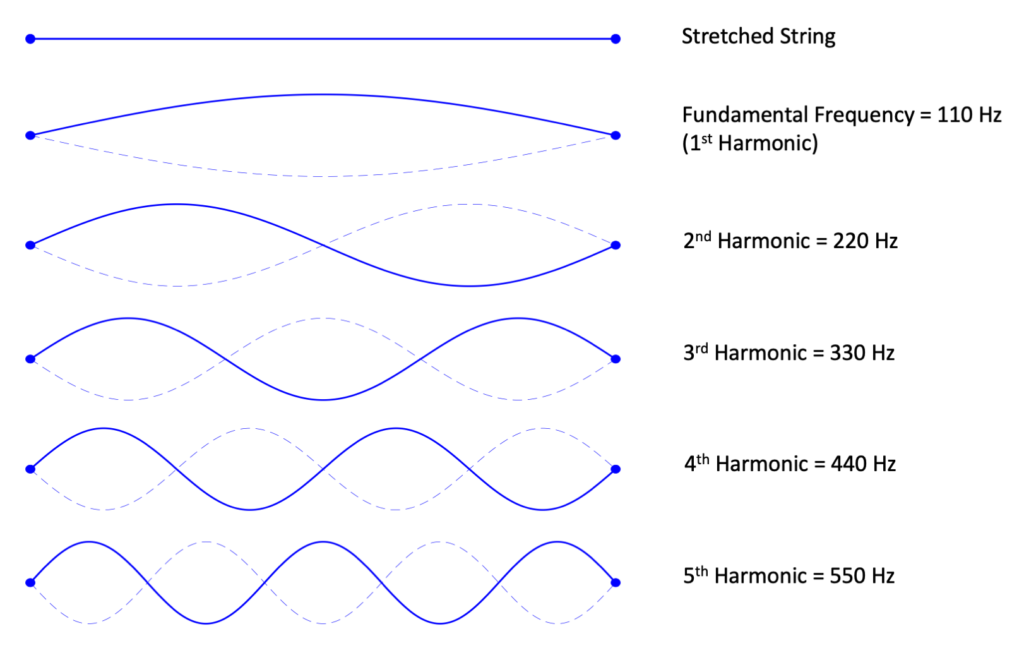 harmonics of musical sounds in hzs