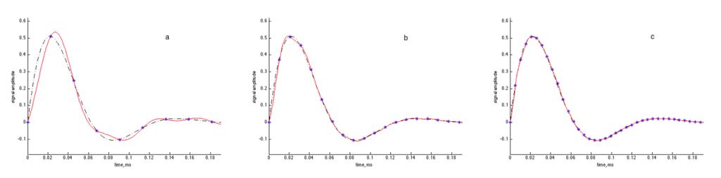transient sinusoid samples
