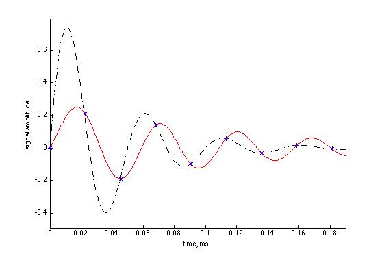 20 kHz transient sine wave
