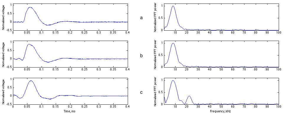 reconstruction of transient waveform