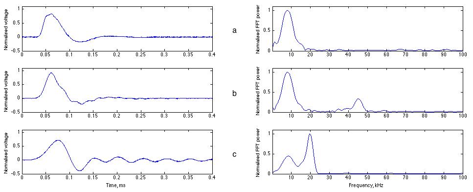 reconstruction of transient waveform data