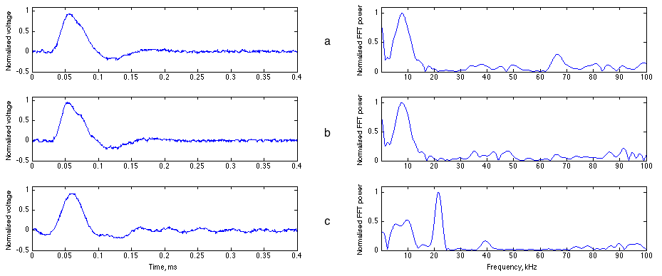 6 reconstruction of transient waveform data