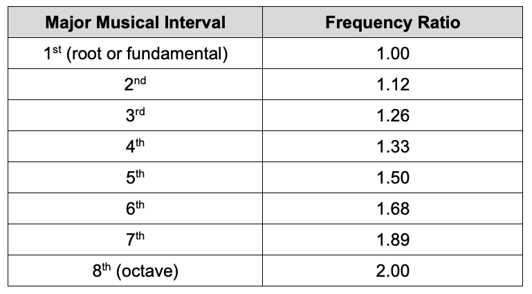 Musical intervals and their frequency ratio