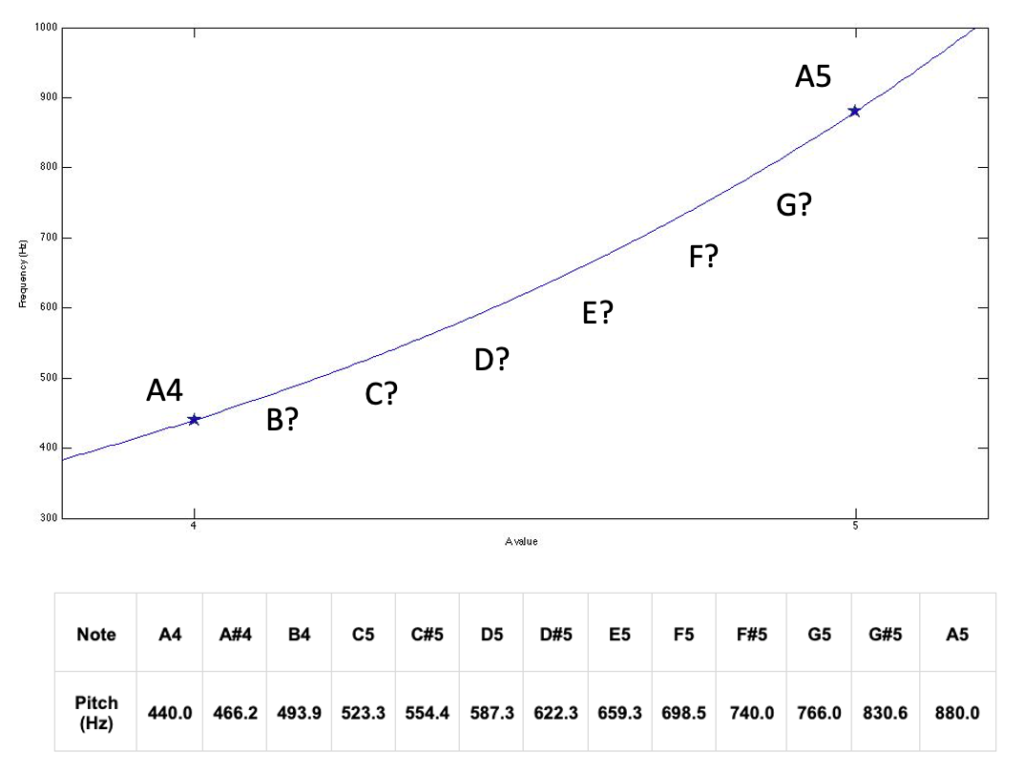 frequency of semitone musical intervals